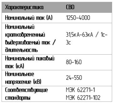 Характеристики разъединителя CBD