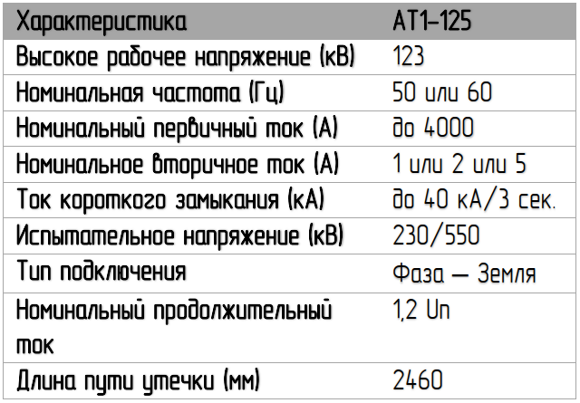 Характеристики трансформатора 110кВ